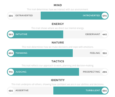 Personality test_results