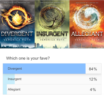 epic reads book poll_divergent
