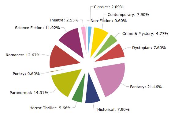 Reading Stats 2018_Genre