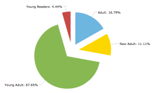 Reading Stats 2018_Target Audience