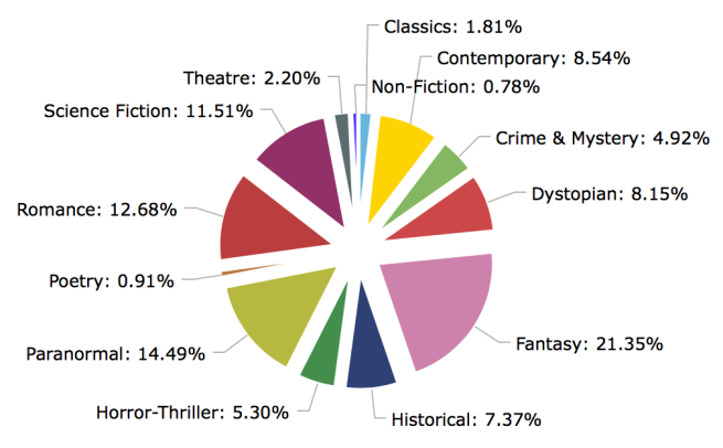 Reading Stats 2019_Genre
